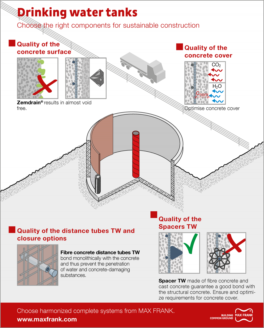 Drinking water tanks infographic