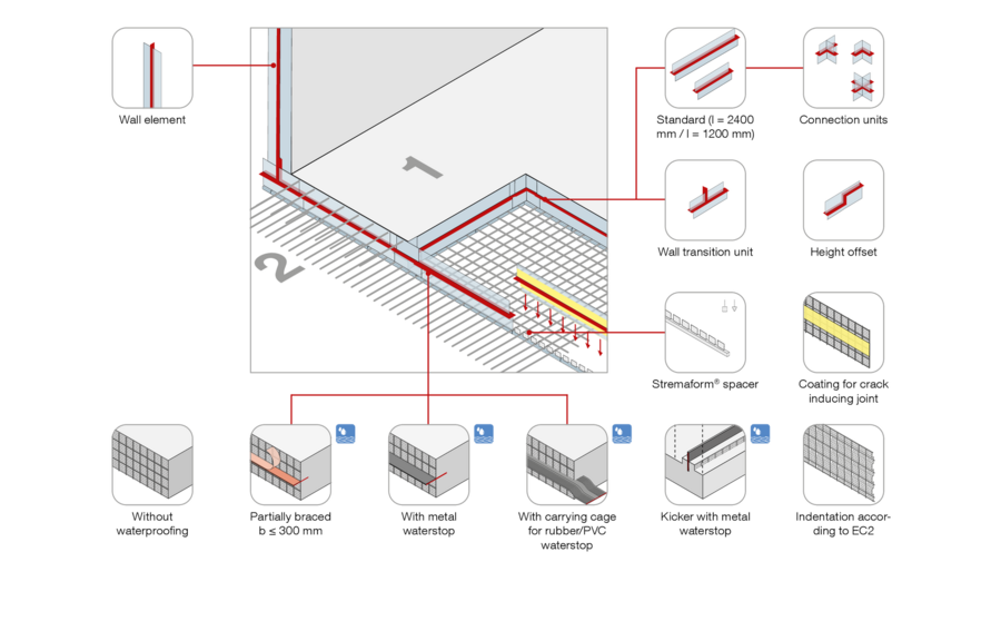 System solution Formwork elements for working joints Stremaform®