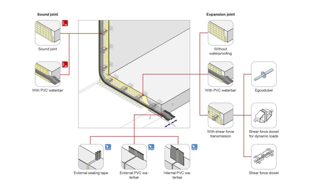 System solution Formwork elements for expansion joints Stremaform®