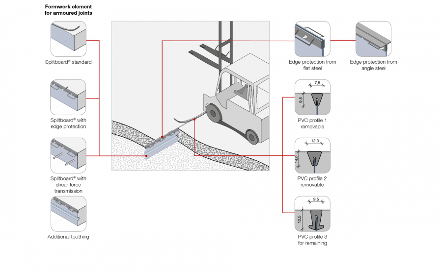 System solution Formwork elements for armoured separation joints Splitboard®
